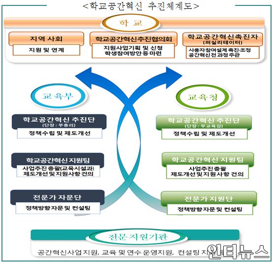 학교교육혁신추진체계도1.png