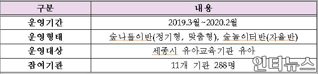 무궁화유아숲사업운영계획.png