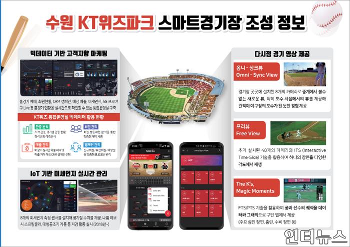수원kt위즈파크스마트경기장조성정보.png