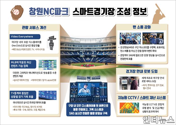 창원nc파크스마트경기장조성정보.png