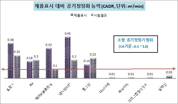 제품표시대비공기청정화능력.png