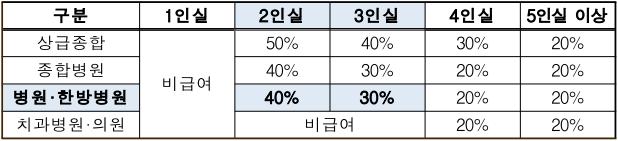 입원실병상 본인부담율현황1.png