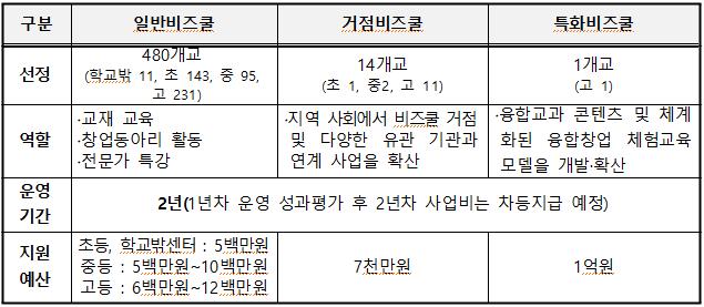 2019년 청소년비즈쿨 학교별지원계획.png