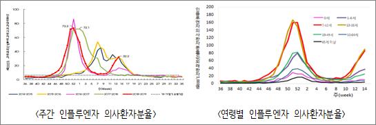 주간인플루엔자 의사환자분율.png