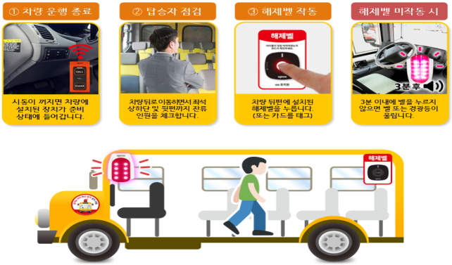 어린이통학버스 하차확인장치.png