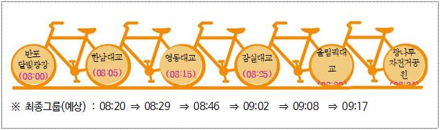 구간별예상시간.png