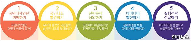국민디자인단운영절차.png
