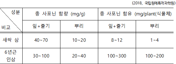 사포닌함량.png