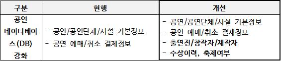 공연전산망기능개선.png