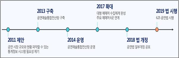 추진경과.png