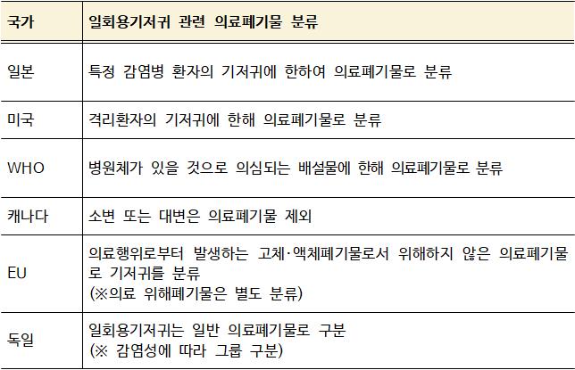 주요국의일회용기저귀분류.png