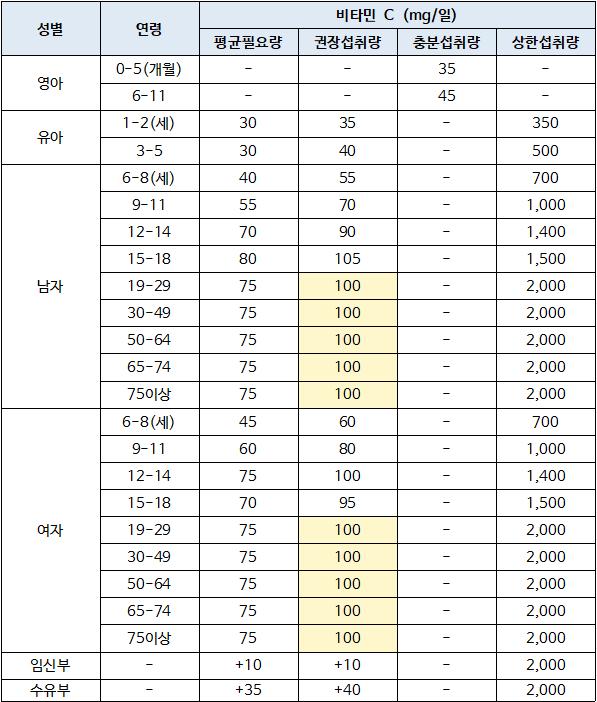 한국인비타임권장섭취량.png