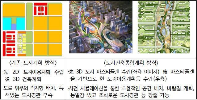 도시건축통합계획.png