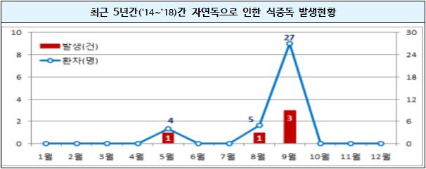 5년간식중독발생현황.png