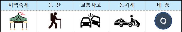 10월중점관리-재난안전사고유형.png