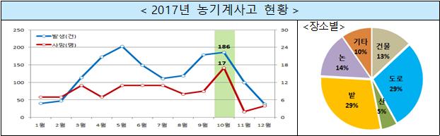 2017년농기계사고현황.png