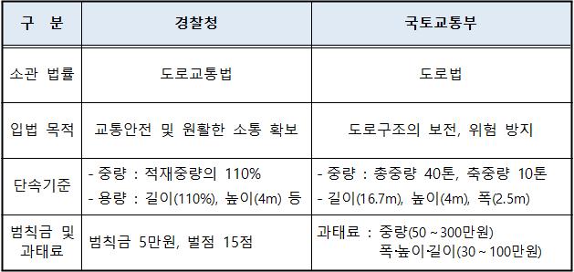 경찰청과국토교통부의 과적단속비교.png