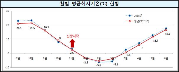 월별평균최저기온.png