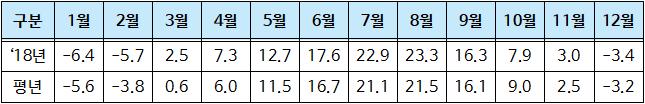 월별평균최저기온현황.png