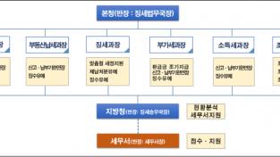 신종코로나세정지원전담대응팀.png