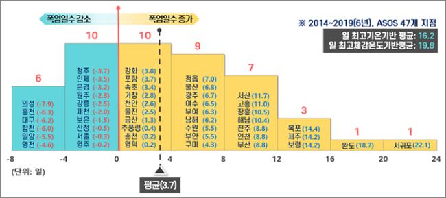 폭염특보개선기준.png