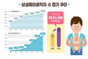 2019년 아빠 육아휴직자, 최초로 2만명 돌파!