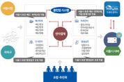 종이문서 대신 전자화로 투명성↑ '전자결재 시스템' 서울시내 정비구역 97% 사용