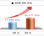 K-진단키트(솔젠트), 스마트공장 도입으로 생산성 73% 증가