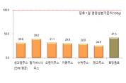 서울시,'여름철 인기'흑당음료·생과일주스 당함량 높아 과다섭취 주의!
