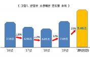 내년도 산업부 예산 9조 4,608억원, 23% 확대 편성