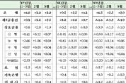 2019년 3월중 가계대출 동향(잠정)
